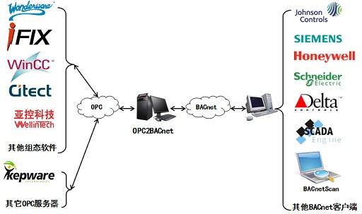 迅饶推出OPC2BACnet